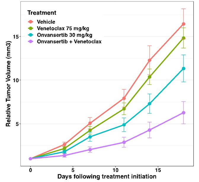 Onvansertib + Venetoclax Combination Inhibits Cell Proliferation and Tumor Growth